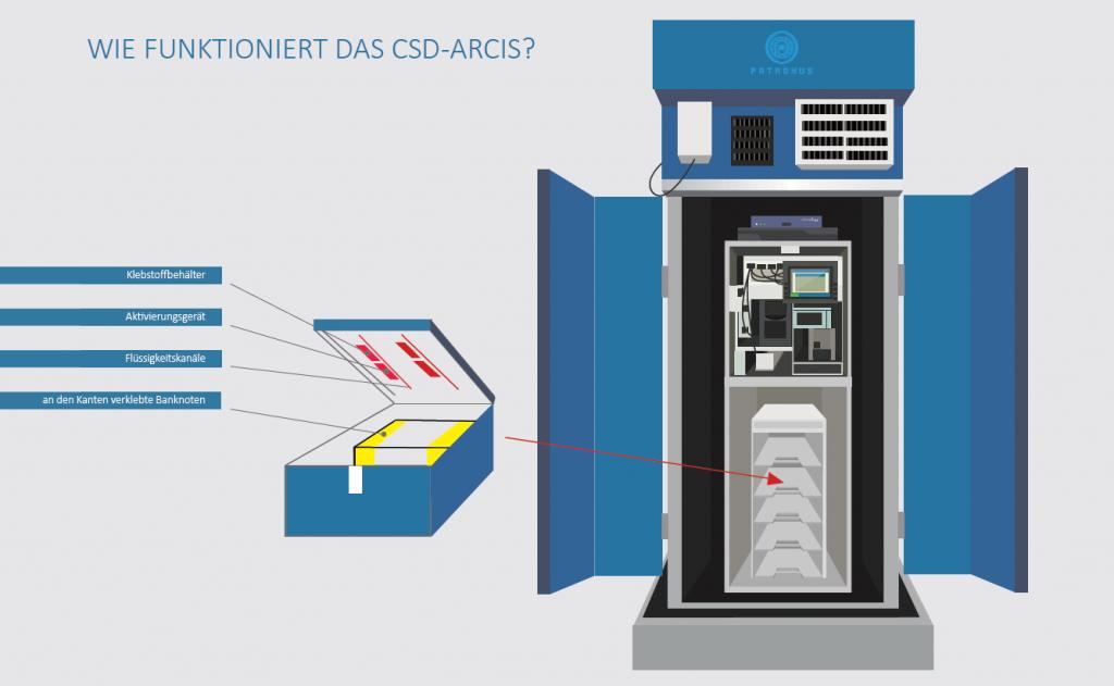 Cash-Spoling-Device CSD-ARCIS von Patronus