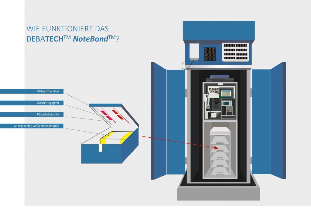 DebaTech NoteBond